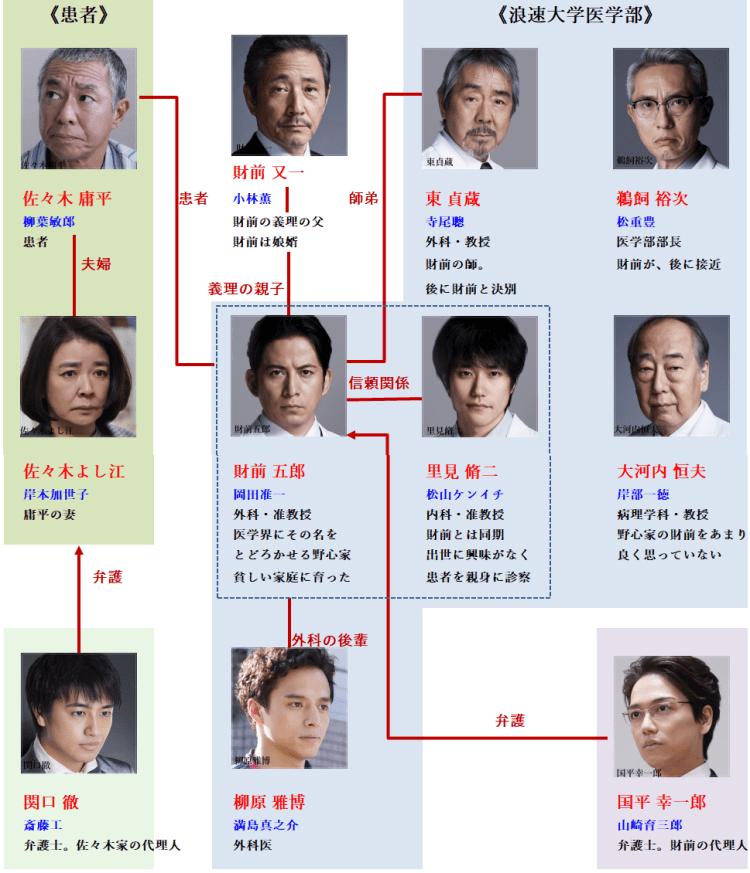 放送日 2019 白い巨頭 キャスト